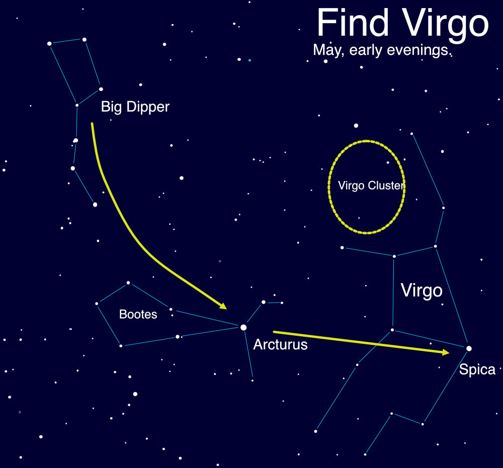 illustration of part of the sky as seen in May evenings, with the asterism of the Big Dipper and constellations Bootes and Virgo featured, along with two arrows showing the path from the arc of the Big Dipper's handle to the star Arcturus, and then a straight line from Arcturus to the star Spica. An area near the top of Virgo is circled and labeled as the Virgo Cluster.