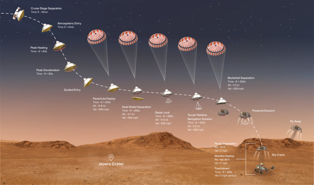 Illustration of the amazing sequence of events needed to land Perseverance safely on Mars.