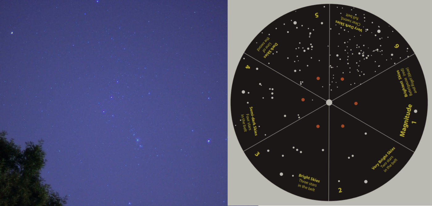 The Dark Sky Wheel, showing the constellation Orion at six different limiting magnitudes (right), and a photo of Orion (left).