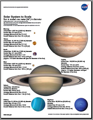 thumbnail of the worlds of the solar system handout, with scale images of the planets
