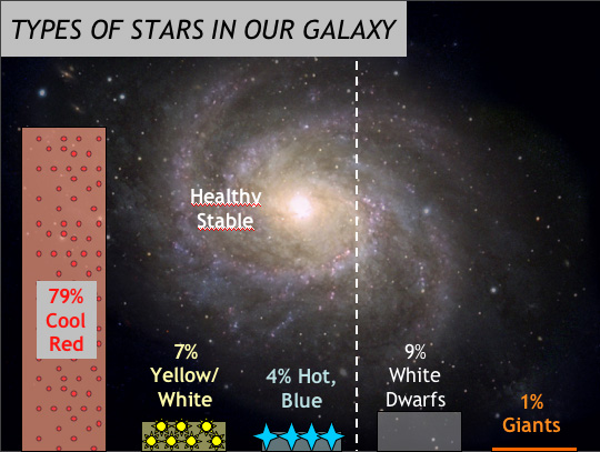 Are All the Stars Like Our Sun? (PowerPoint)