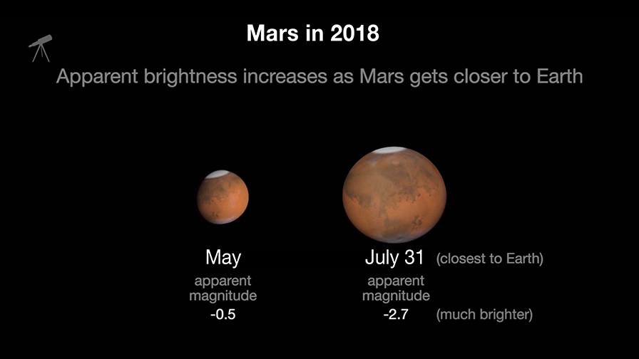 Catch Mars on its Close Approach!