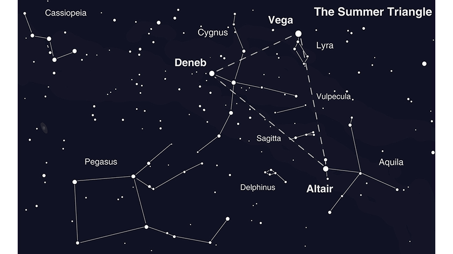 Spot the Stars of the Summer Triangle